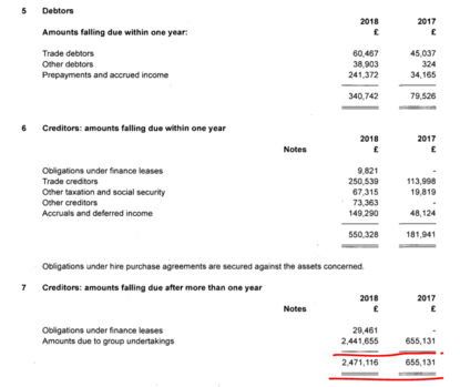 Salford Fc finances