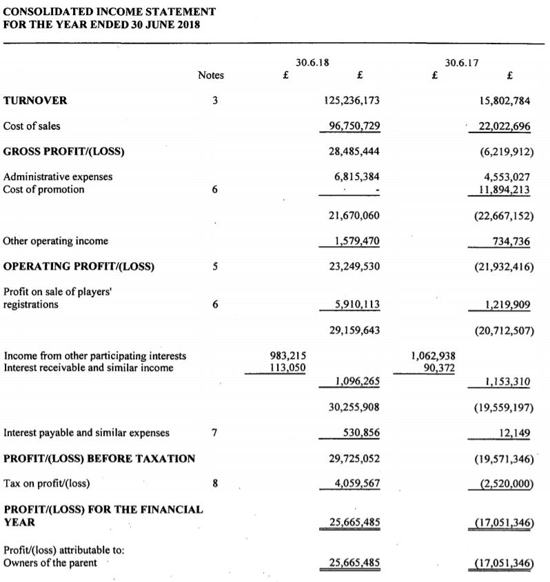Huddersfield town finances one