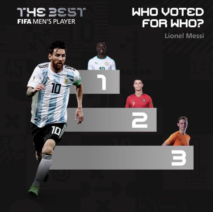 Messi votes